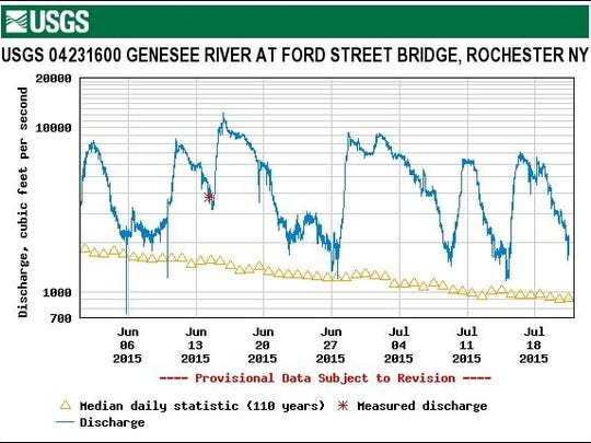 The blue line indicates the unusually high volumes of water that have moved through the Genesee River in June and July as measured at a gauge just south of downtown Rochester. The yellow triangles mark the long-term average for each date.