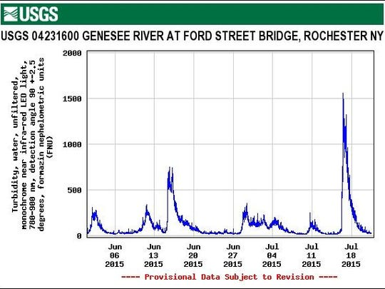 Spikes in the blue line mark times when turbid (or cloudy) water flowed past a monitoring point on the Genesee River just south of downtown Rochester. The spikes are primarily due to rainstorms that washed soil and debris into the river upstream.