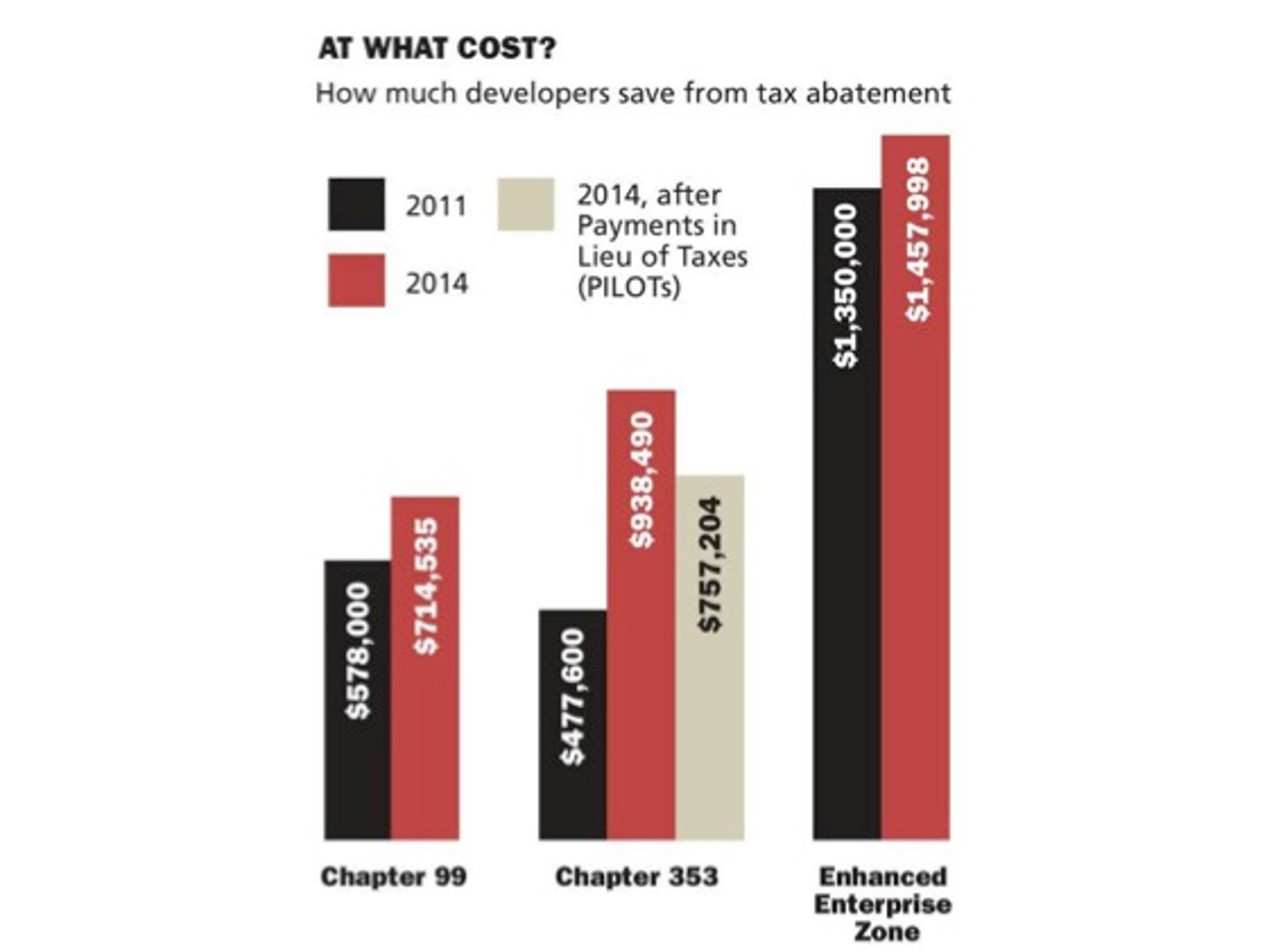 The value of the tax abatements the city has granted