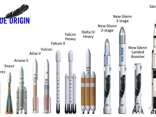 A graphic compares Blue Origin's New Glenn rockets to  other rockets flying today or in development, and at far right, to the Saturn V that powered NASA's Apollo moon program.