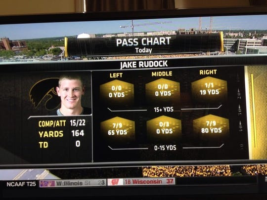 Jake Rudock's first-half pass breakdown did not include many shots down the field.