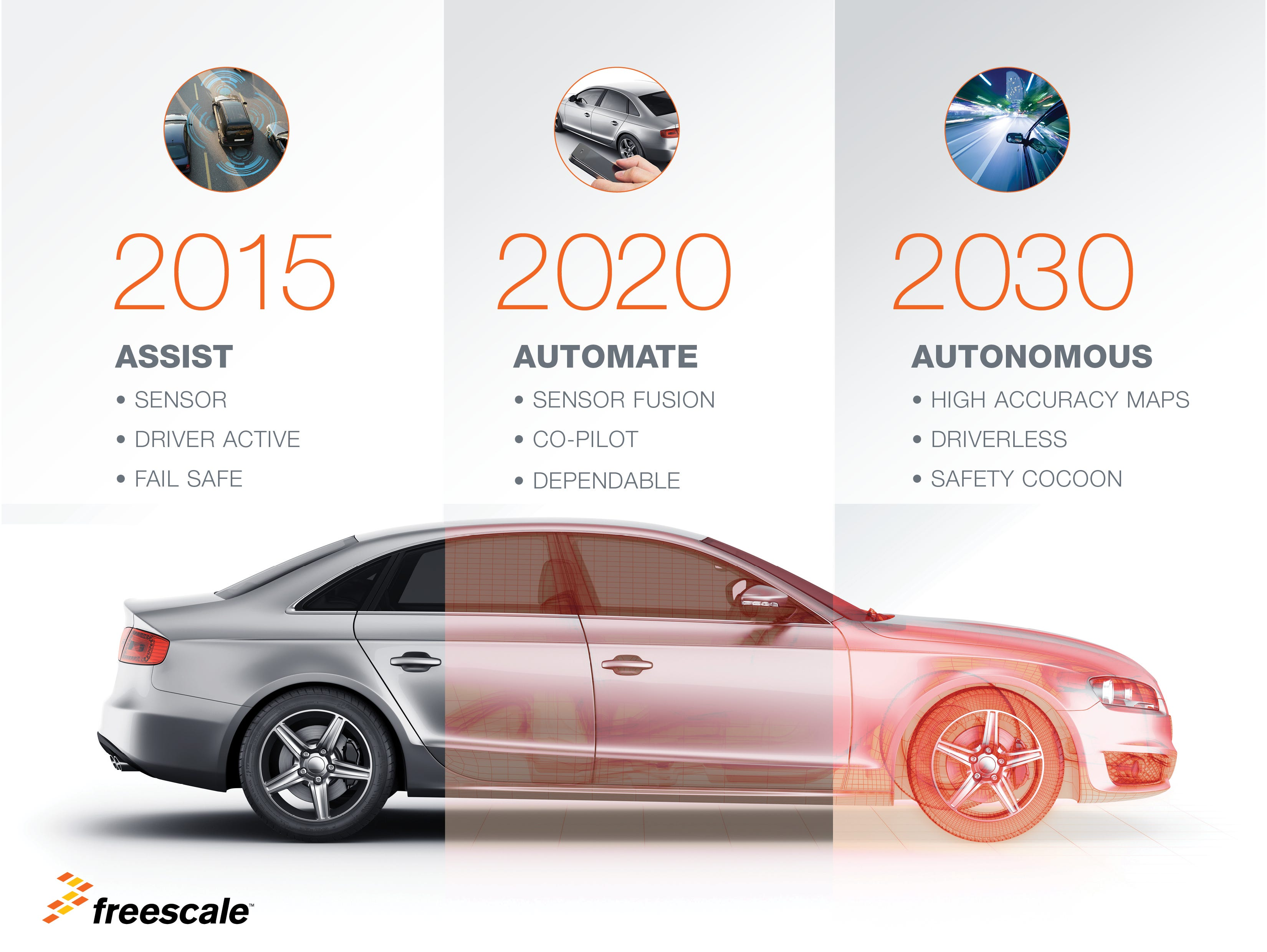 Freescale is unveiling a new chip to power the self-driving cars of the near future.