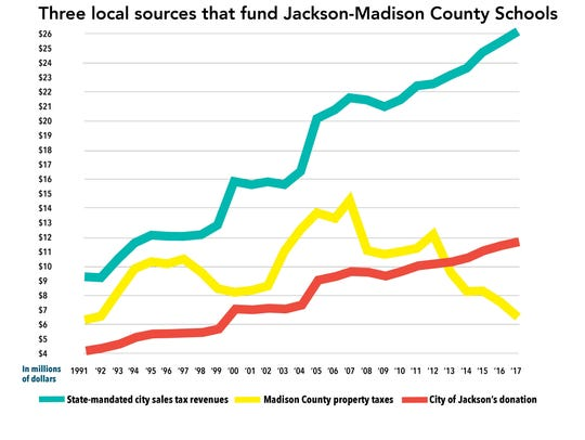 Funding Jackson-Madison County Schools.