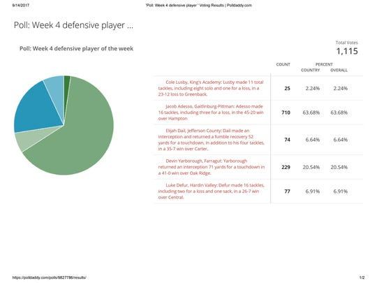 The results of the Week 4 defensive player of the week