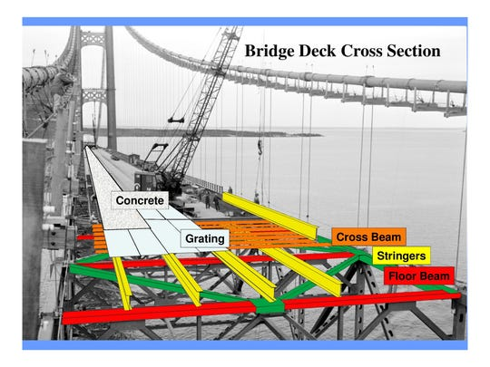The first major work to the Mackinac Bridge since its construction is slated to begin in 2024, when stringers and cross beams beneath the deck, or suspended roadway, are replaced.