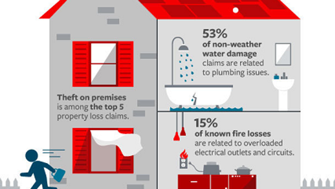 Most Common Insurance Claims On Homeowner 39 S Insurance