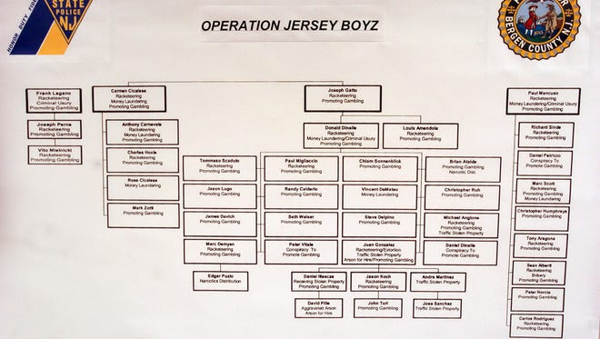 A chart of Operation Jersey Boyz during a press conference on Dec. 1, 2004.
