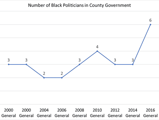 This chart shows a comparison of the number of black