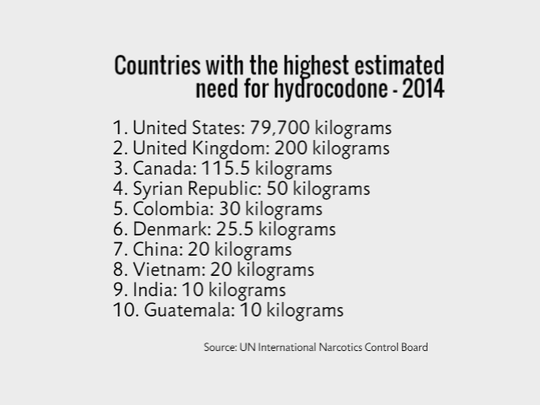 Countries with the highest estimated need for hydrocodone