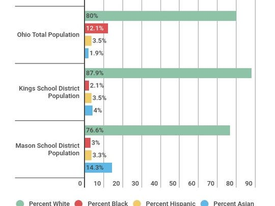 Racial makeup of Kings and Mason school district population