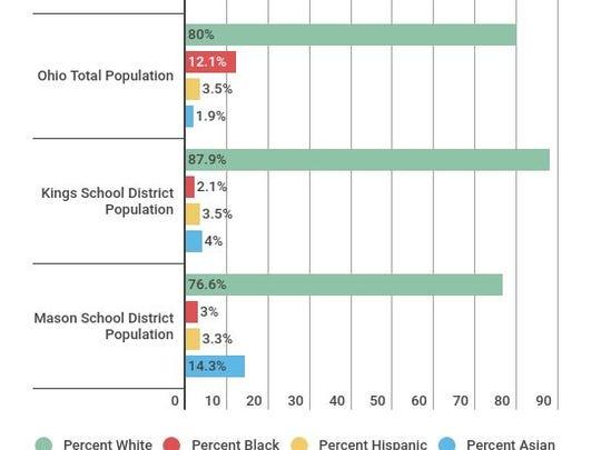 Racial makeup of Kings and Mason school district population