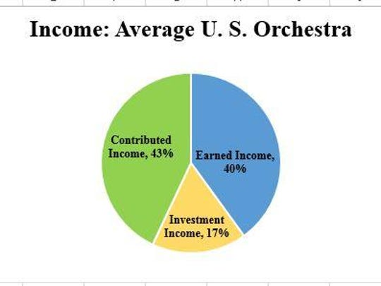 National average of symphony income