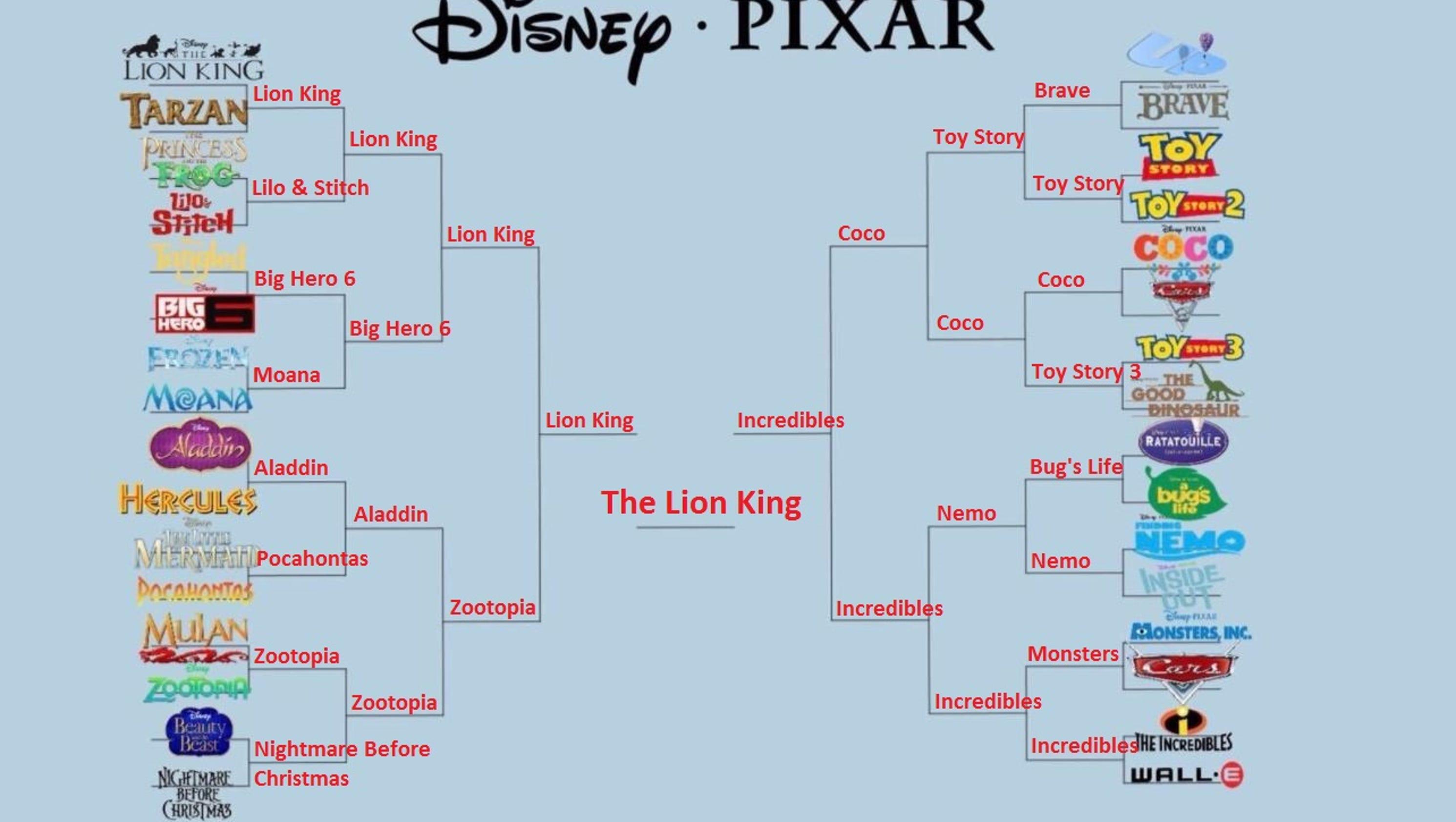 Disney Pixar tournament bracket brings the March Madness