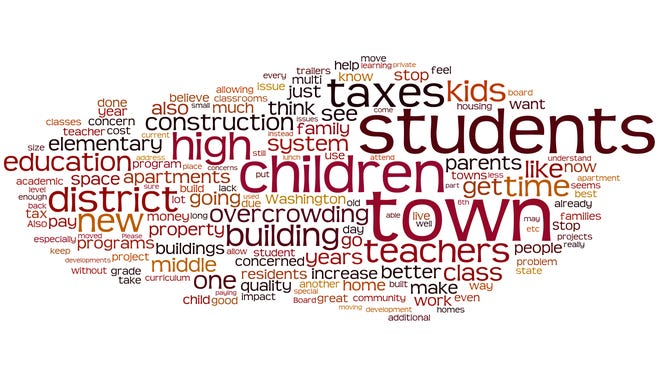 This word cloud demonstrates keywords from open-ended responses in a Nutley Public Schools survey.