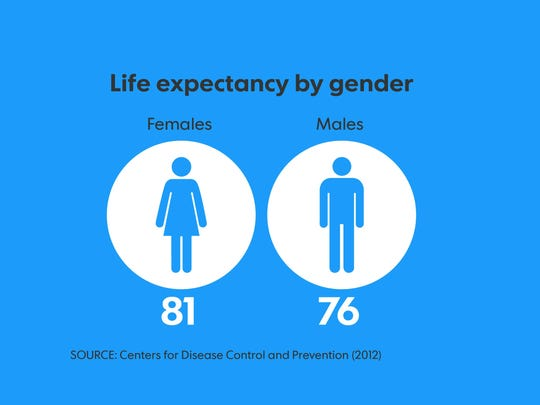 Life expectancy in the USA