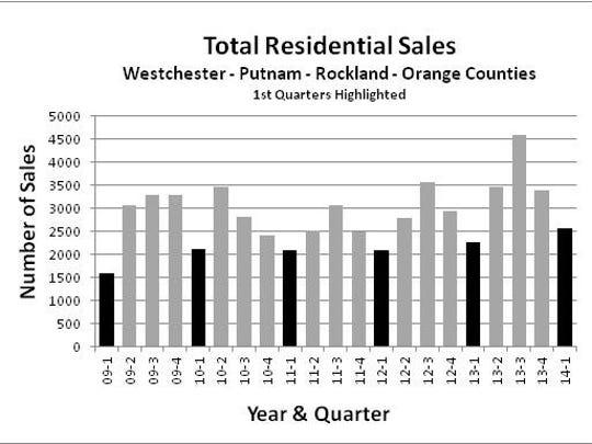 Total residential sales
