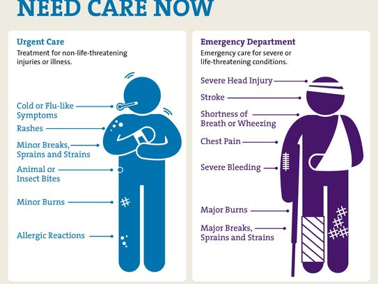 This graphic shows when patients should go to an urgent