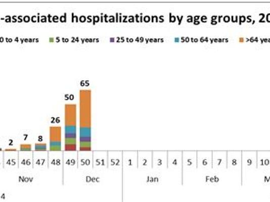 influenza chart 12-19.JPG