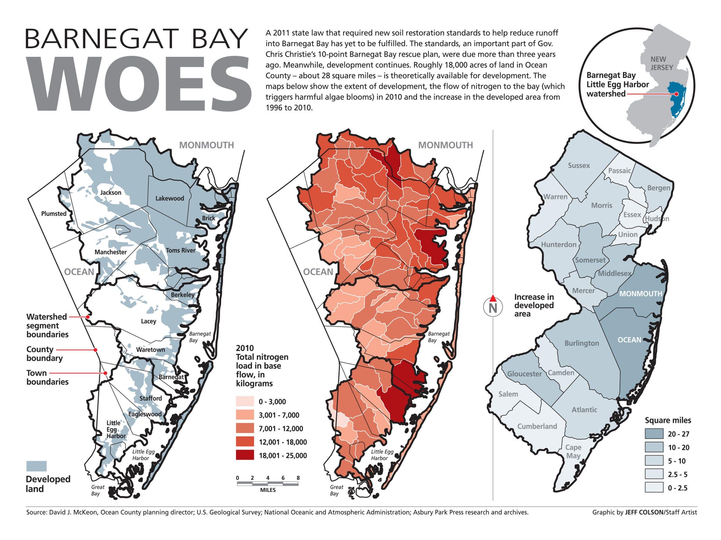 Barnegat Bay woes
