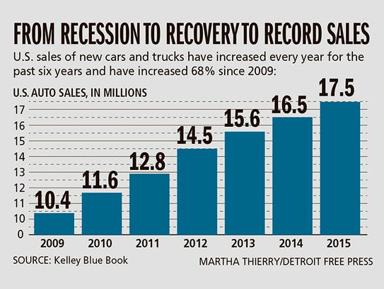 detroit three auto sales soar in record year. Black Bedroom Furniture Sets. Home Design Ideas