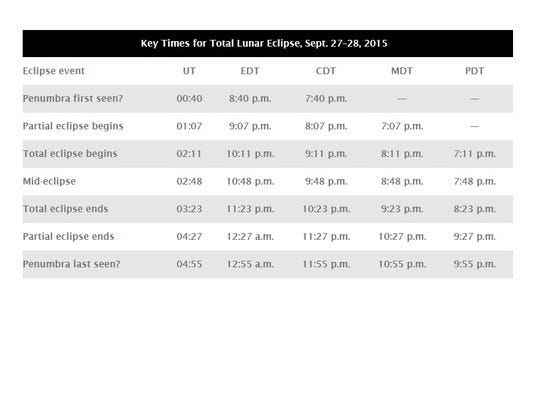 Key times for the total lunar eclipse of Sept. 27-28,