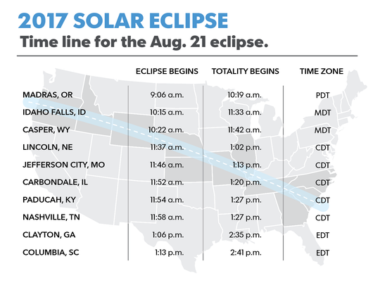 What time will the 2017 solar eclipse start in Oregon, Idaho, Wyoming, Nebraska, Missouri, Illinois, Kentucky, Tennessee, Georgia and South Carolina? This chart shows the time the eclipse begins in some of the biggest cities in the path of totality. Information courtesy of NASA