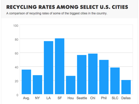 A sampling of recycling rates in 2015 among some of the biggest cities in the country.