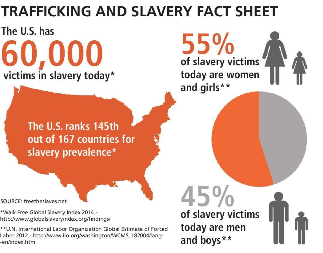 Statistics of sexual trafficking