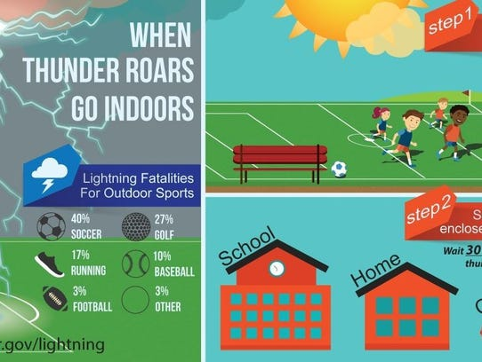 How to be safe when there is lightning.