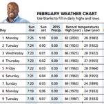 February weather chart