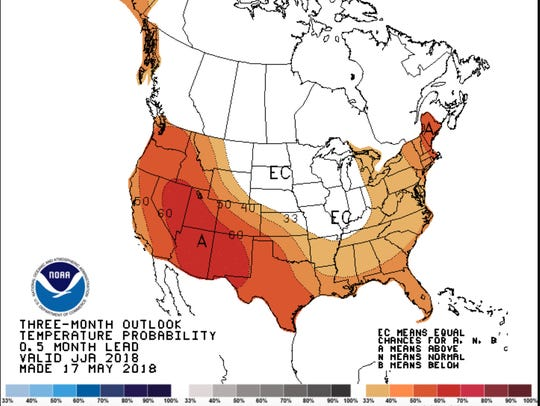 The three month outlook favors hot and dry conditions