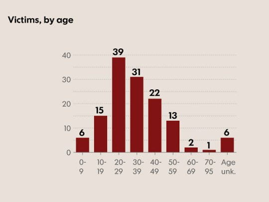 Victims by age