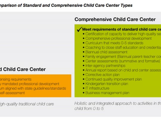 breakdown of the requirements for standard or comprehensive centers under Mississippi's new child care quality program