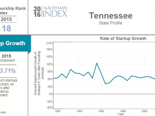 Tennessee's state profile  in 2016 Kauffman Index report