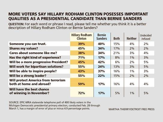 Michigan Democratic primary voters favor Hillary Rodham