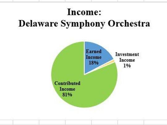 DSO income