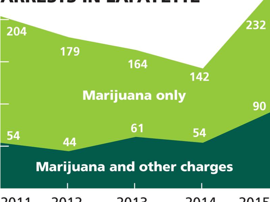 Marijuana related arrests made by Lafayette police