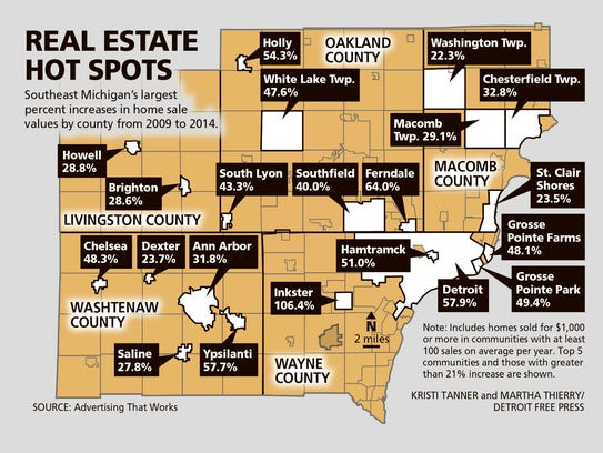 Southeast Michigan's largest percent increases in home