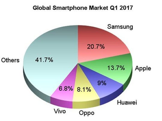 Graph of the market shares of the 5 leading smartphone vendors in the world.