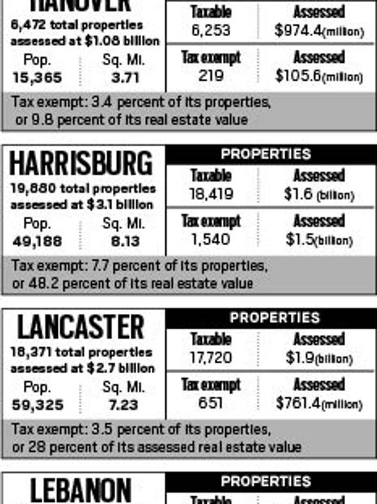 There are 53 third-class cities in Pennsylvania, 20 of which are county seats. Below are parcel and assessed real estate values for four other third-class cities and three boroughs, all of which   Hanover aside   are the seats of their respective counties.