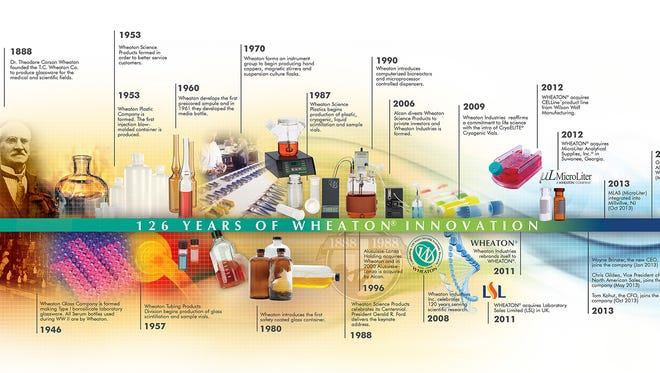 A timeline of the development of the company now known as Wheaton, a part of the Duran group, and formerly Wheaton Industries.