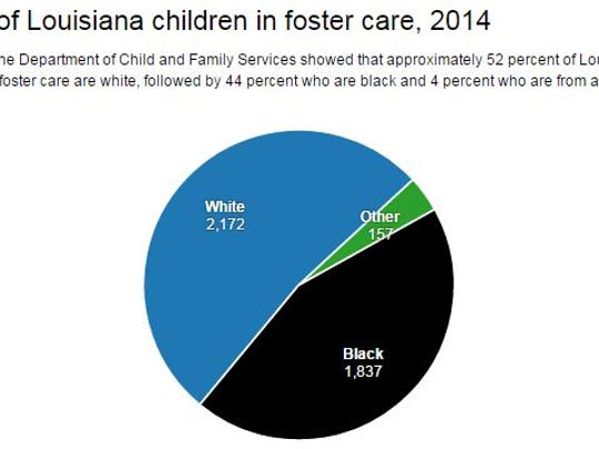 The majority of Louisiana's children in foster care are white, followed by black children and children from other races.