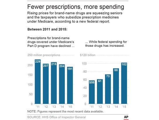 Medicare graphic