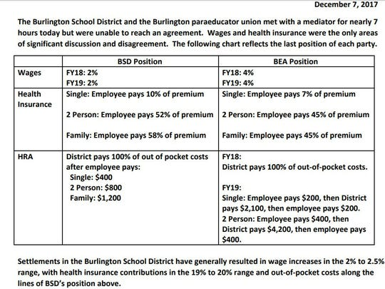 Chart of paraeducator  contract offer from Burlington School District made in December 2017.