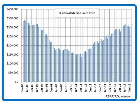 A look at a decade's worth of median sales price trends