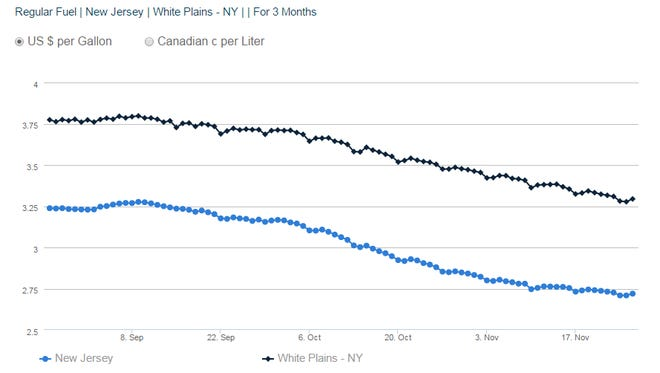 Declining gas prices in recent months in White Plains compared to New Jersey. Dark blue line is White Plains.