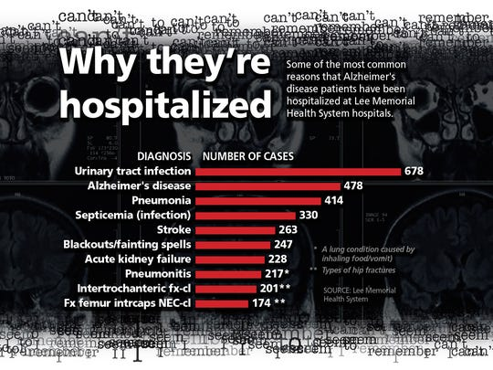 Why they're hospitalized