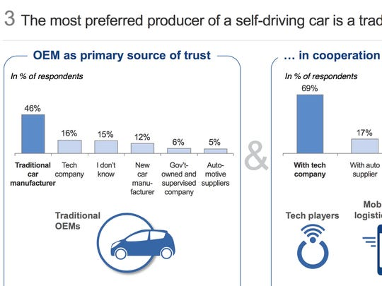 Consumers would prefer a self-driving car that is the