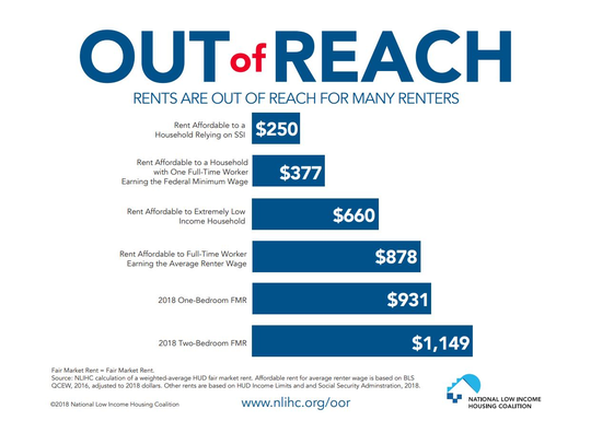 The average renter in the U.S. does not earn enough