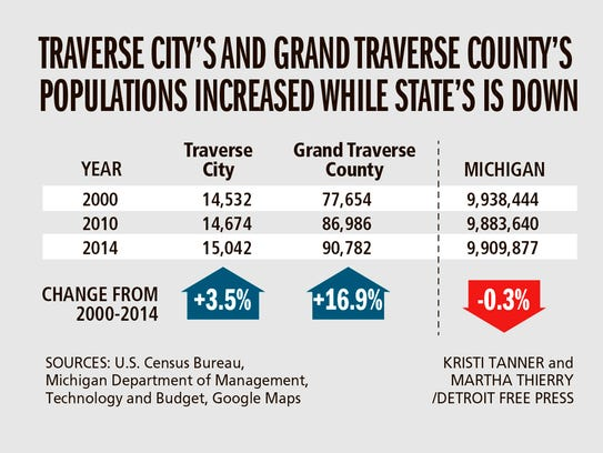 Traverse City's and Grand Traverse County's populations